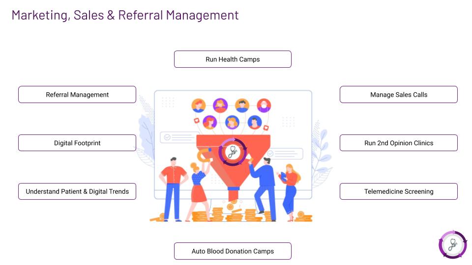 Meta hOS Marketing, Sales & Referral Management