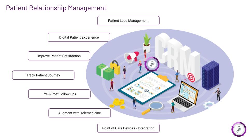 Meta hOS Patient Relationship Management