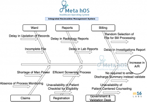 Metahos Healthcare Operating System Integrated Receivables Management System Increase in Accounts Receivables